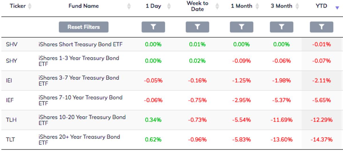 Treasury ETF 2021 Performance