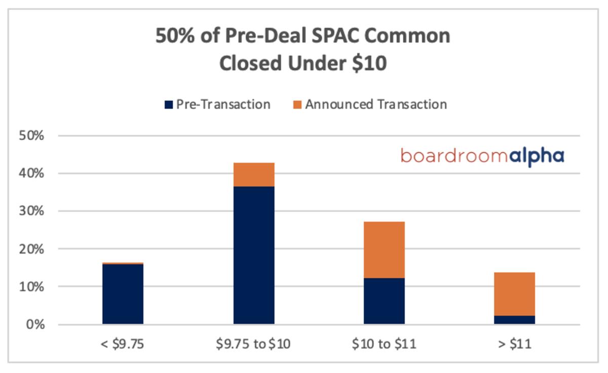 ba_spac_equity_below_10