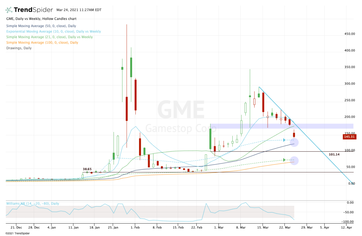 Daily chart of GameStop stock.