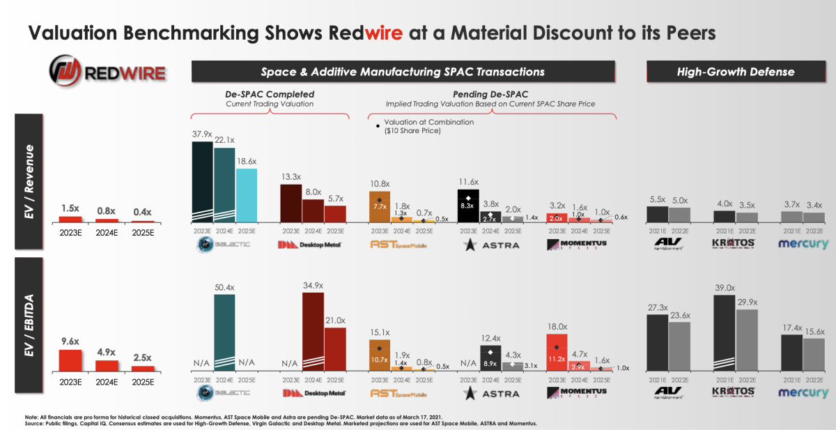 GNPK / Redwire valuation comparison