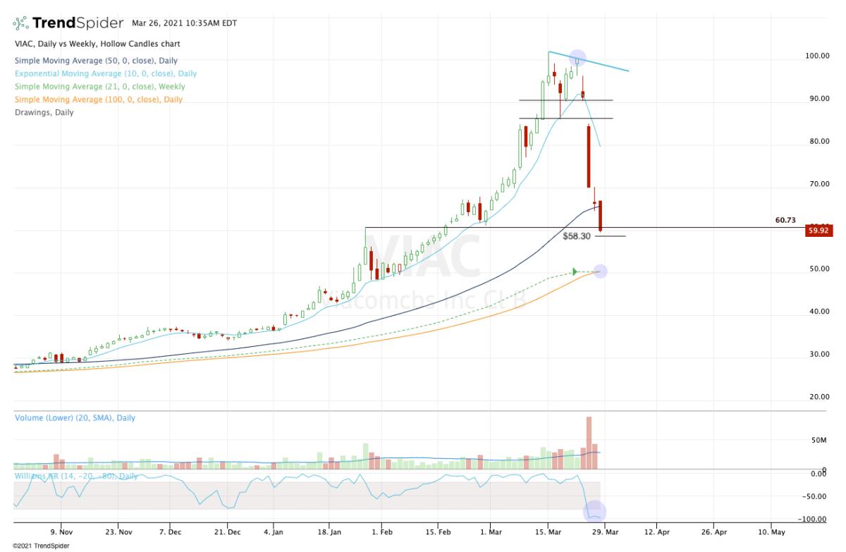 Daily chart of ViacomCBS stock.