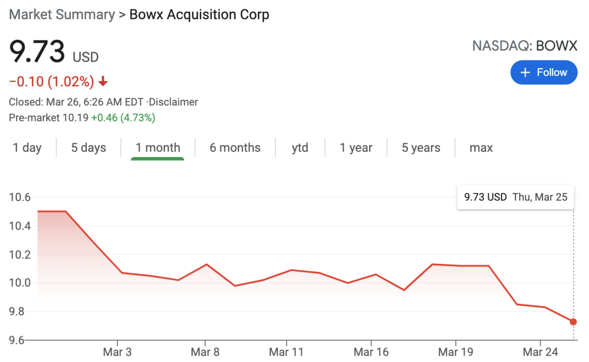 BOWX started trading under $10 earlier this week along with much of the SPAC Market