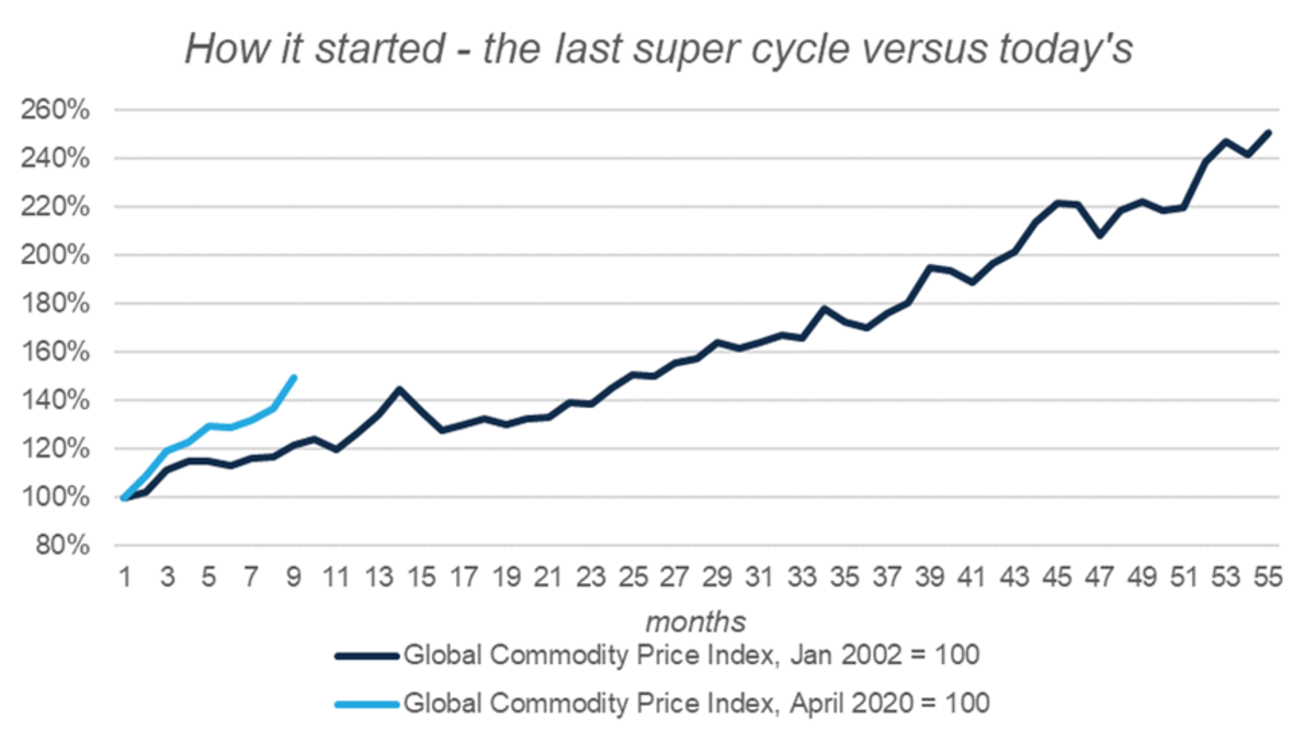 Commodity Supercycle
