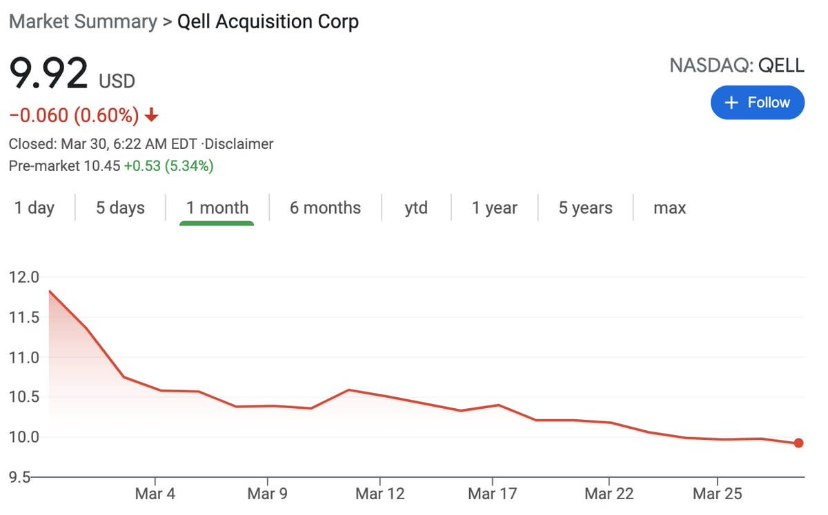 QELL Acquisition (QELL) closed at a discount under $10 the day before the merger announcement.