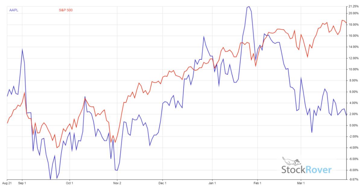 chart, Apple stock vs. S&P 500 since August 500