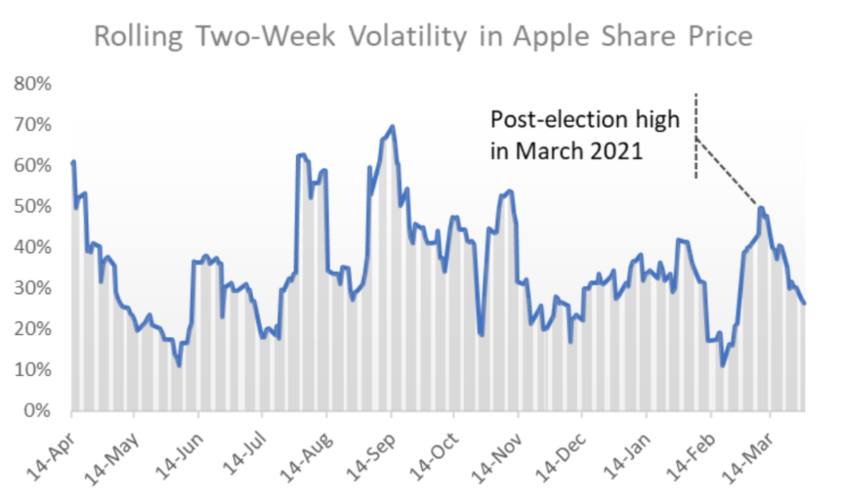 Apple share price volatility