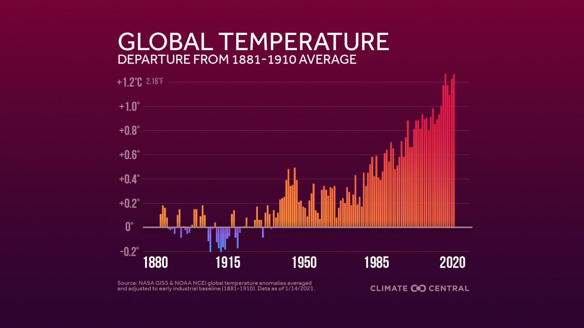2021_2020EOYGlobalTemp_Anomalies_en_title_lg