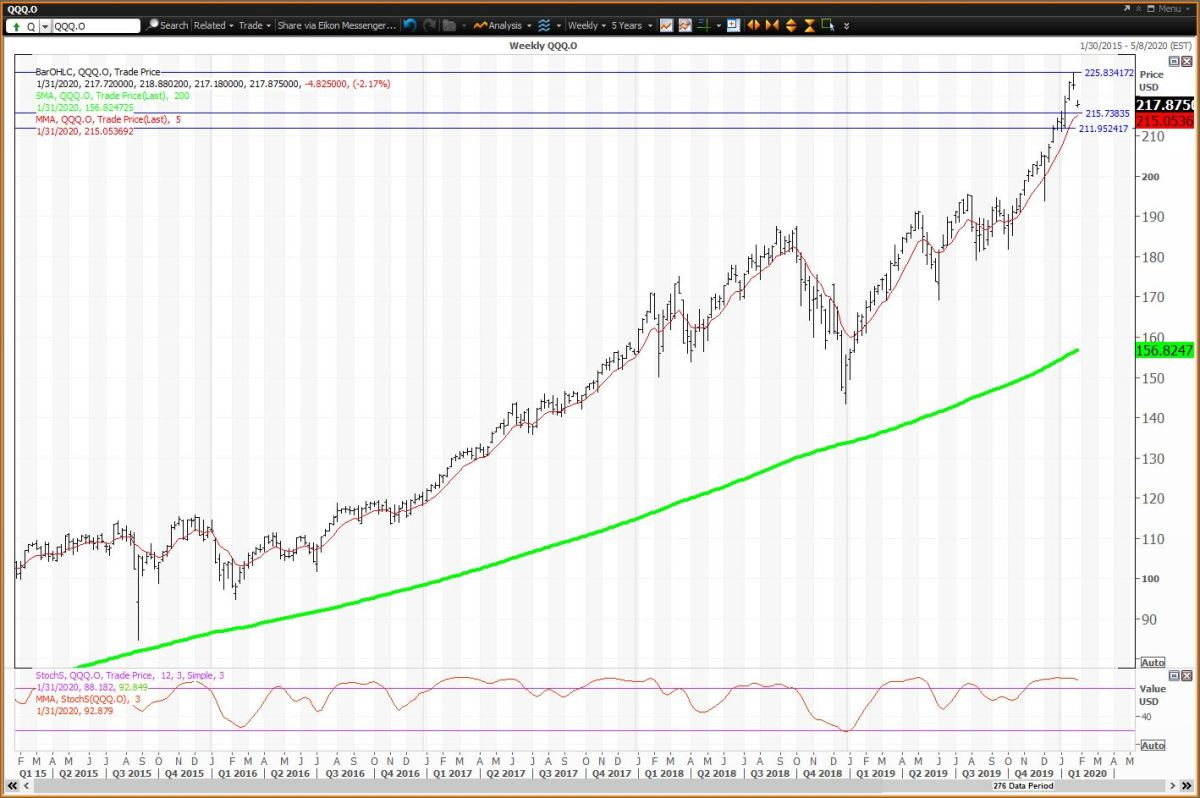 The Weekly Chart For QQQ