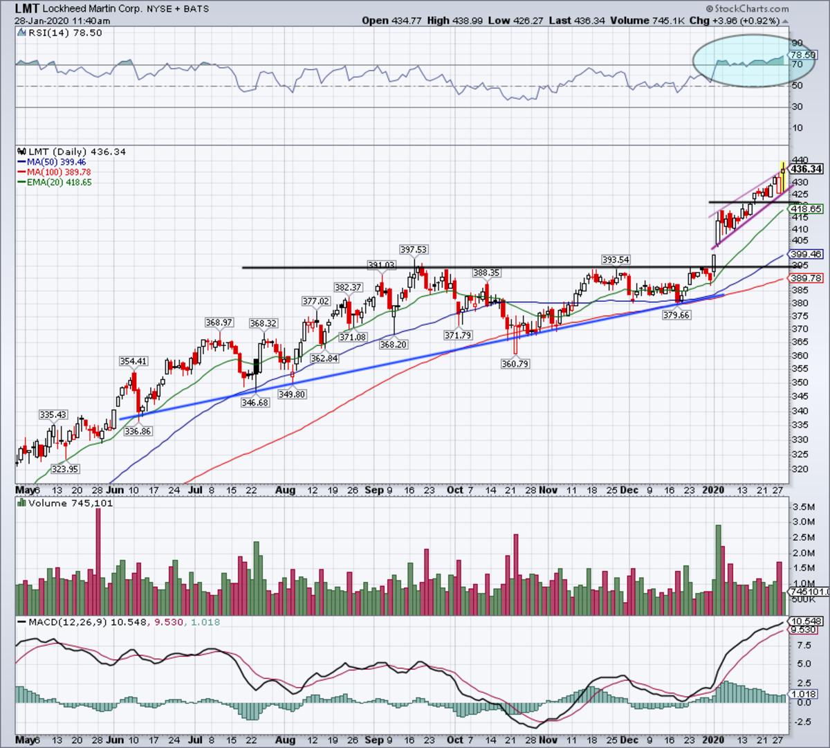 Daily chart of Lockheed Martin stock.