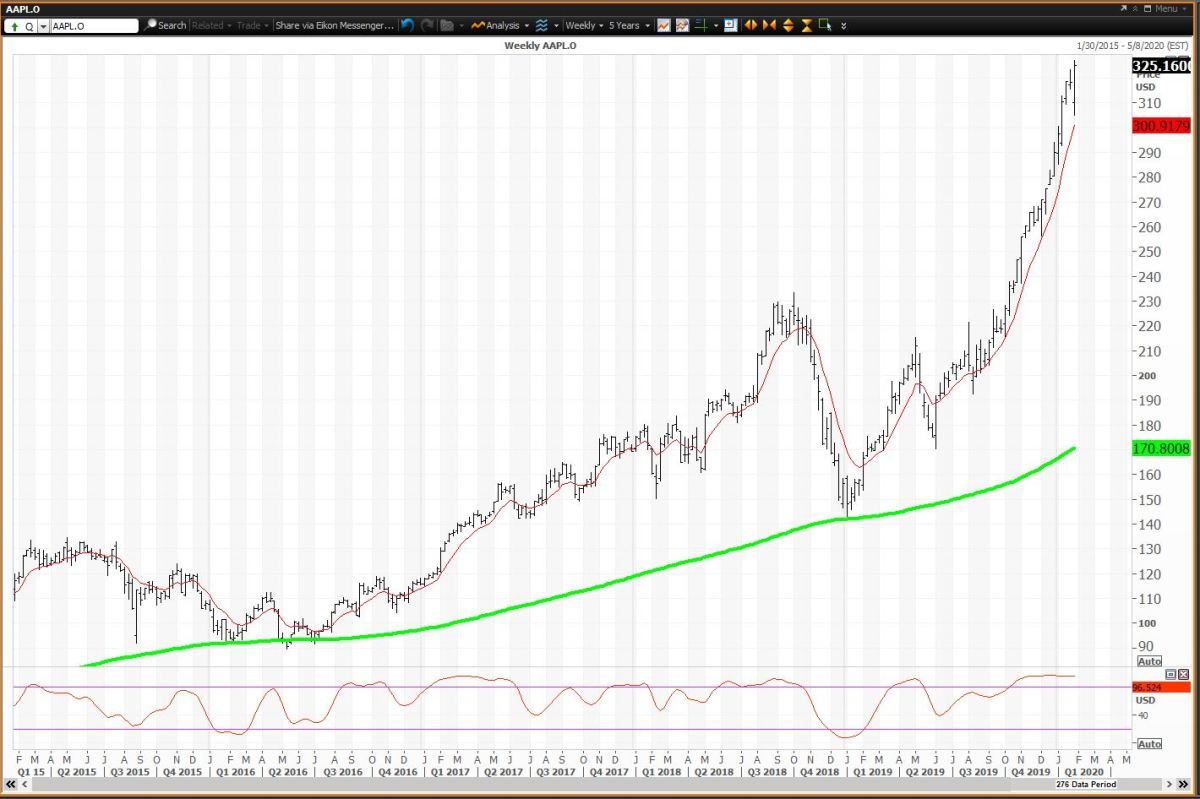 The Weekly Chart For Apple