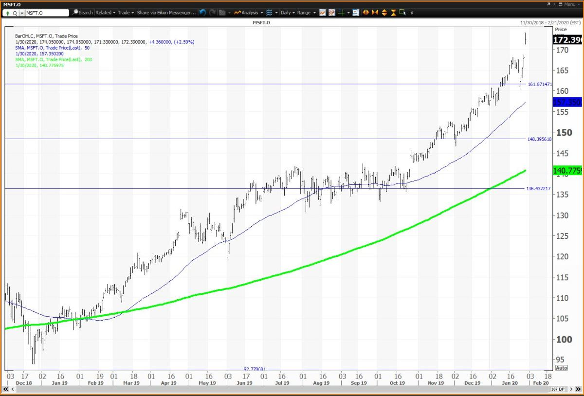 Daily Chart For Mivrosoft