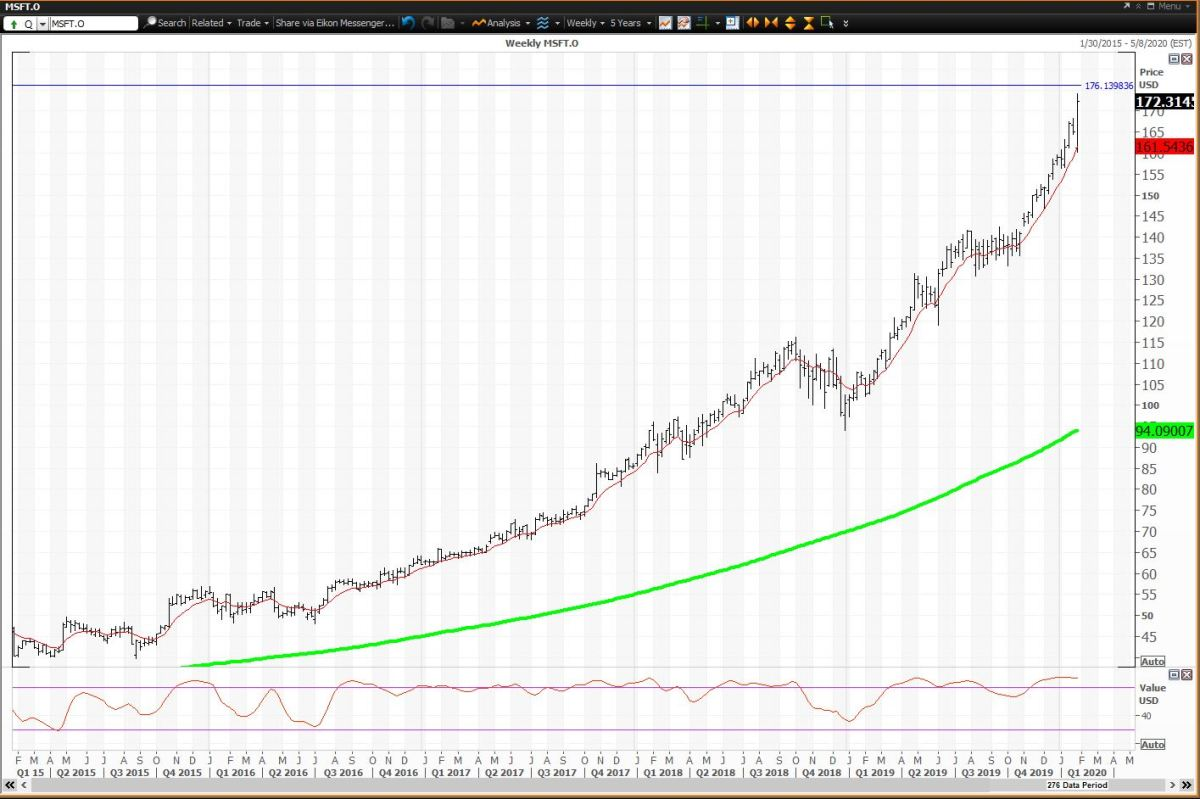 Weekly Chart For Microsoft
