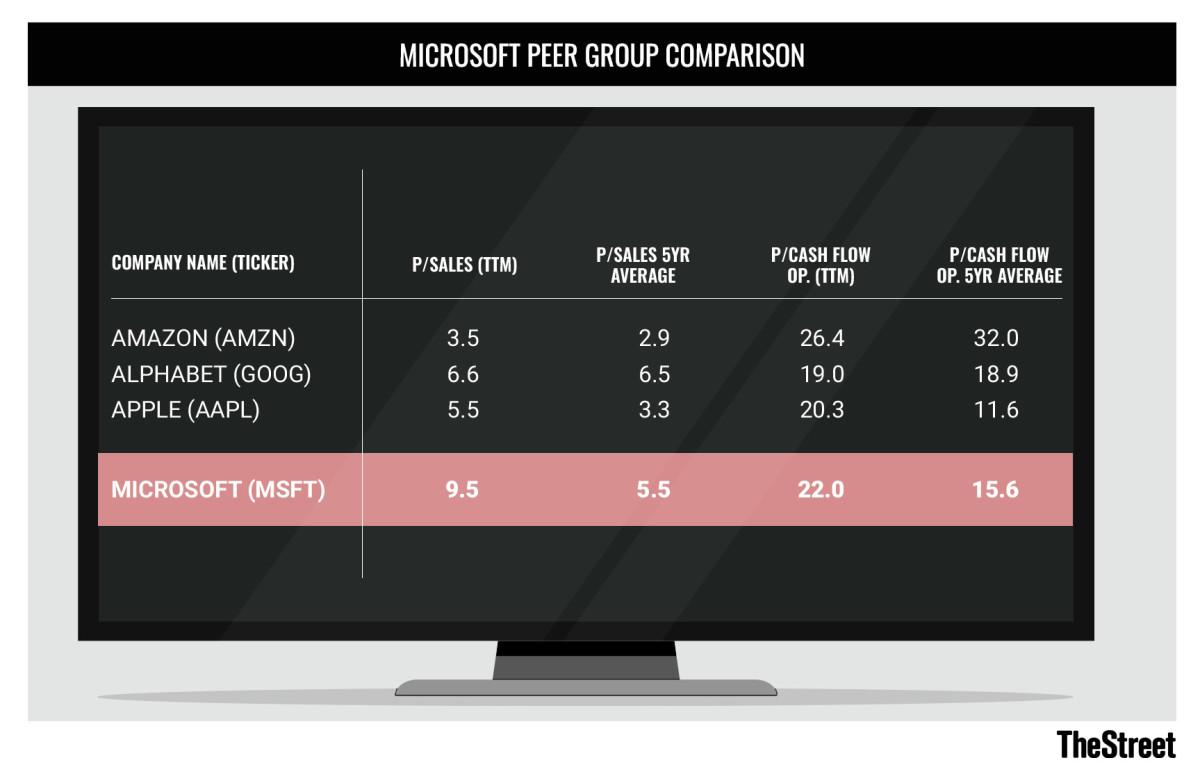 Microsoft Peer Group Comparison graphic