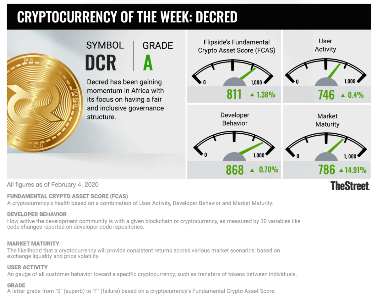 Cryptocurrency of The Week graphic_020420