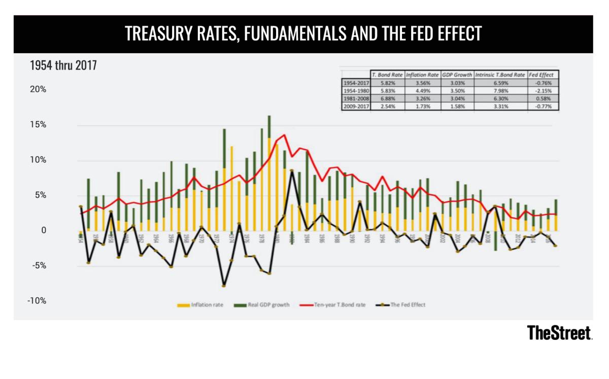 020520 Treasury Rates Chart