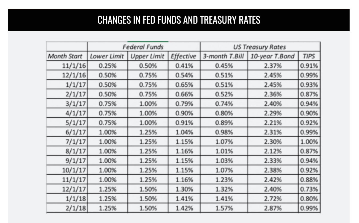 Changes In Fed Funds and Treasury Rates Table