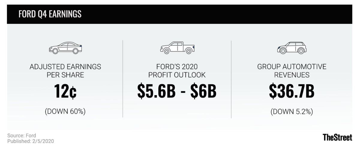 Ford Q4 Earnings graphic