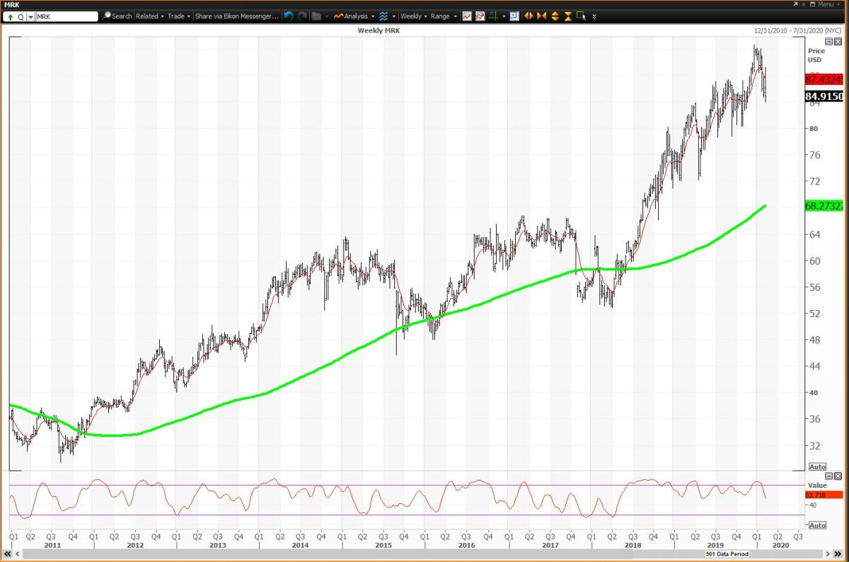 The Weekly Chart For Merck