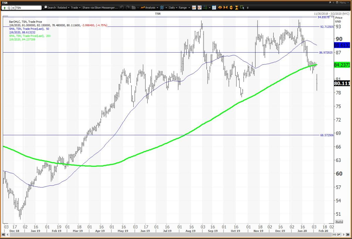 The Daily Chart For Tyson Foods