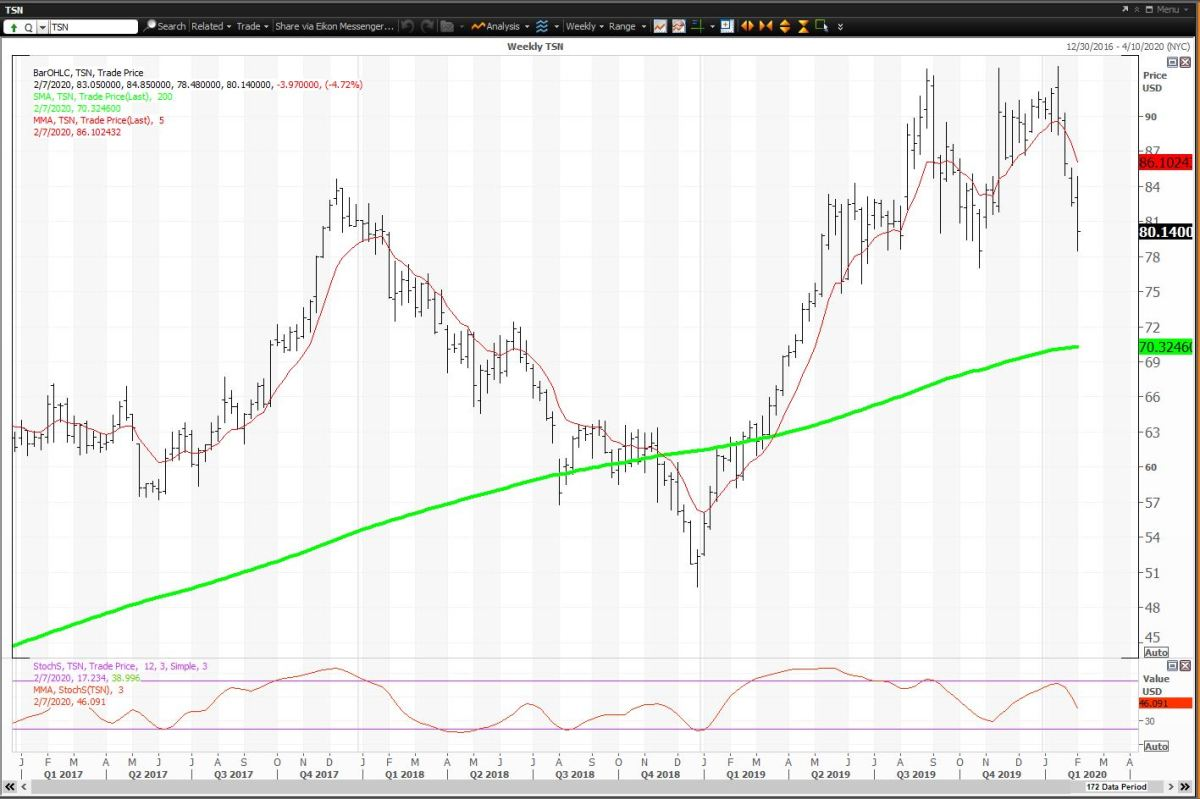 The Weekly Chart For Tyson Foods
