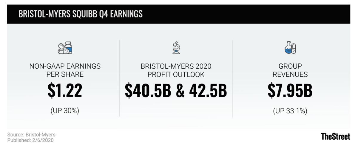 Bristol Myers Squibb Q4 Earnings