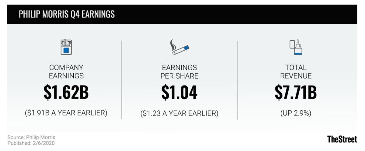 Philip Morris Q4 Earnings graphic