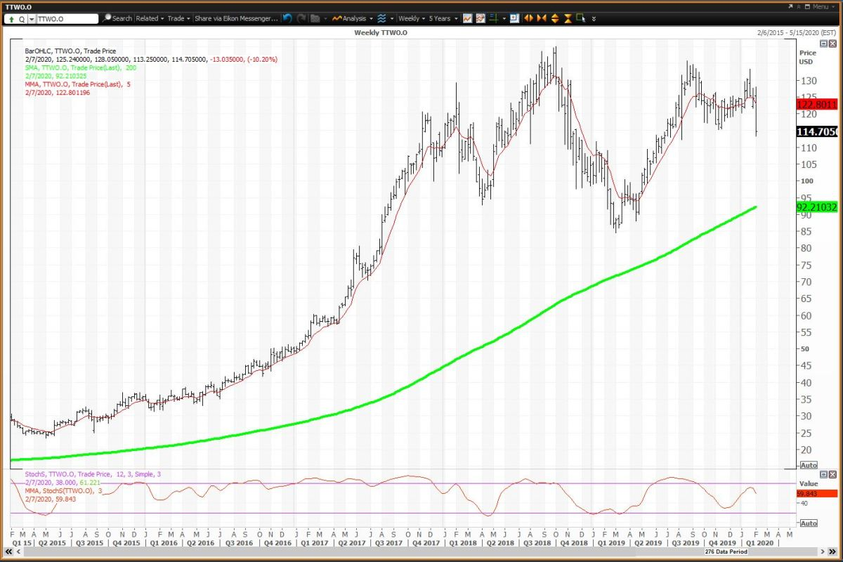 The Weekly Chart For Take Two Interactive