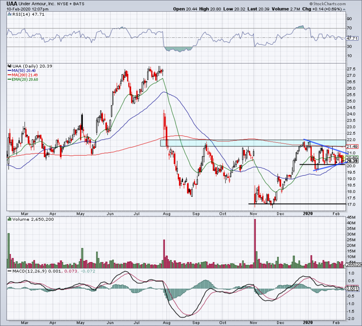 Daily chart of Under Armour stock