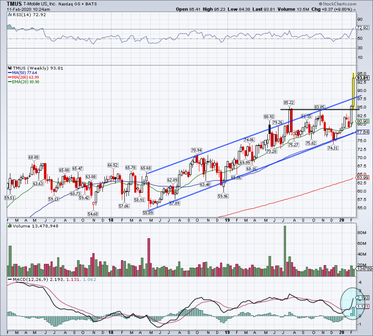 Weekly chart of T-Mobile stock.