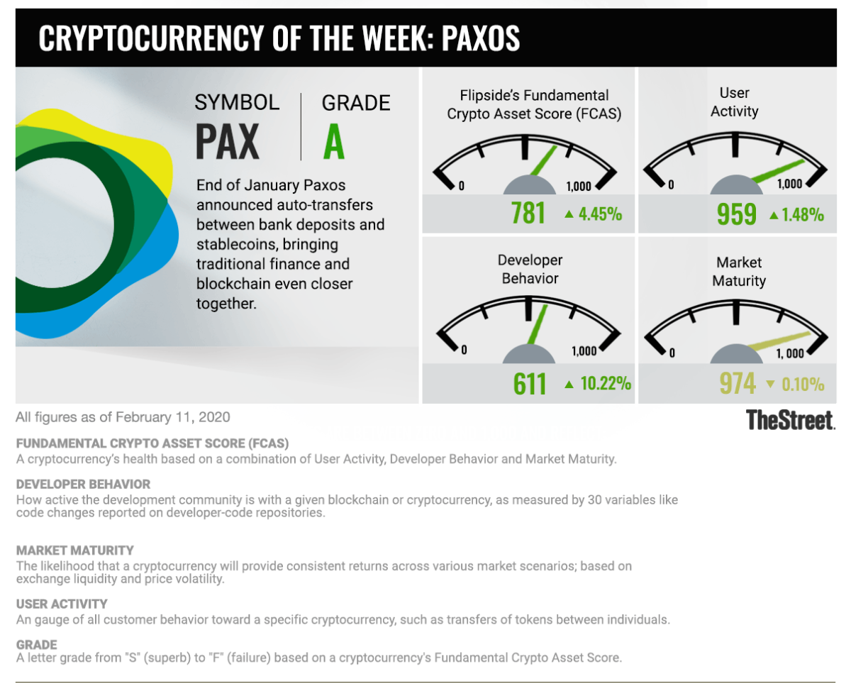 Cryptocurrency Of The Week: PAX