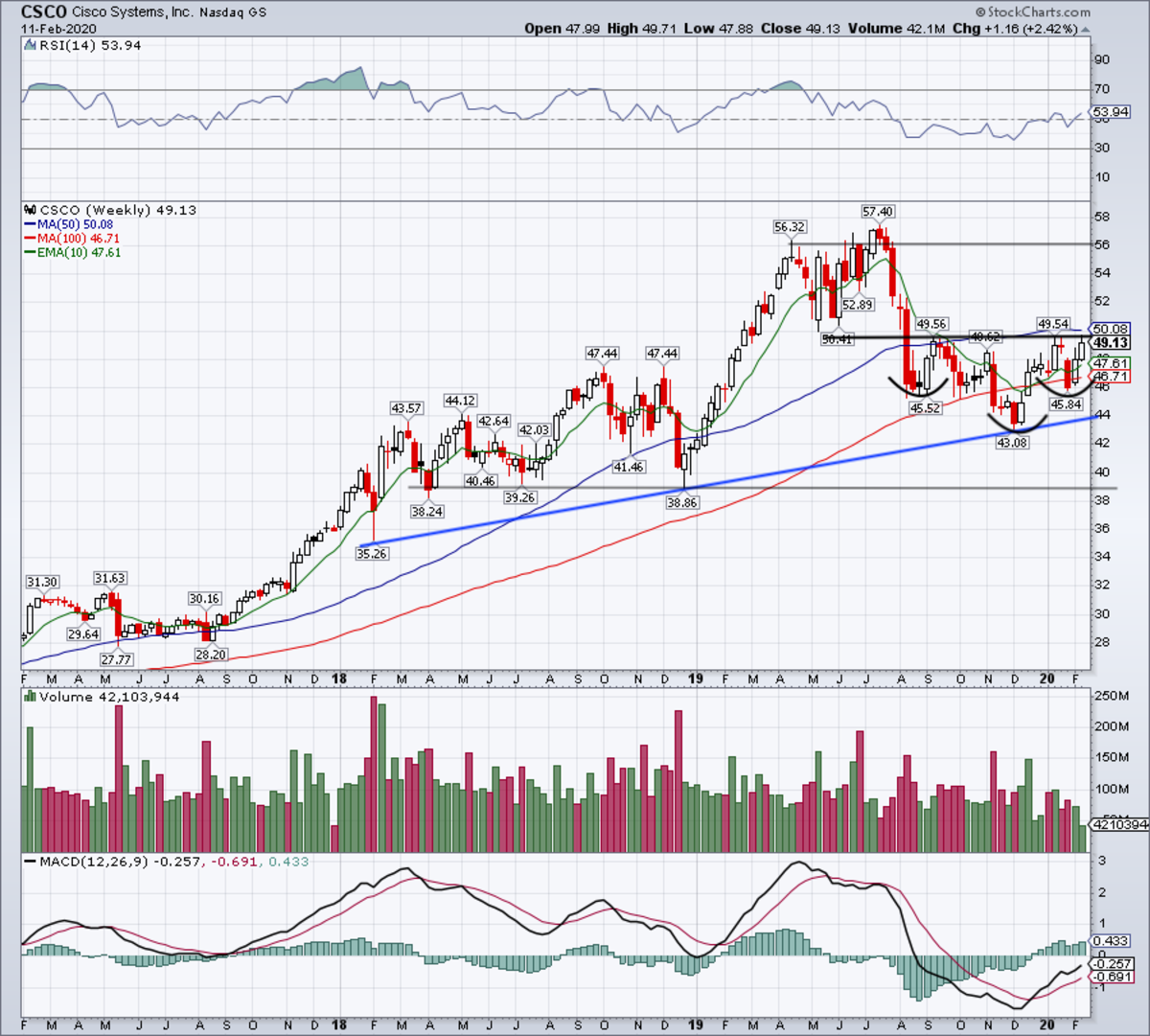 Weekly chart of Cisco stock.