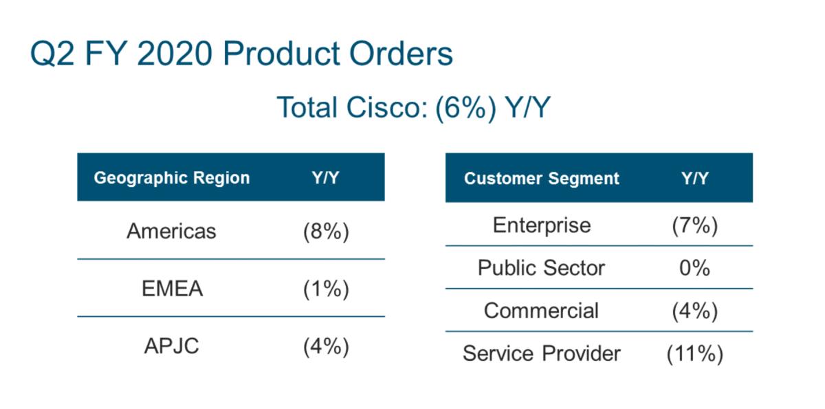 Cisco saw broad-based product order declines last quarter. Source: Cisco.