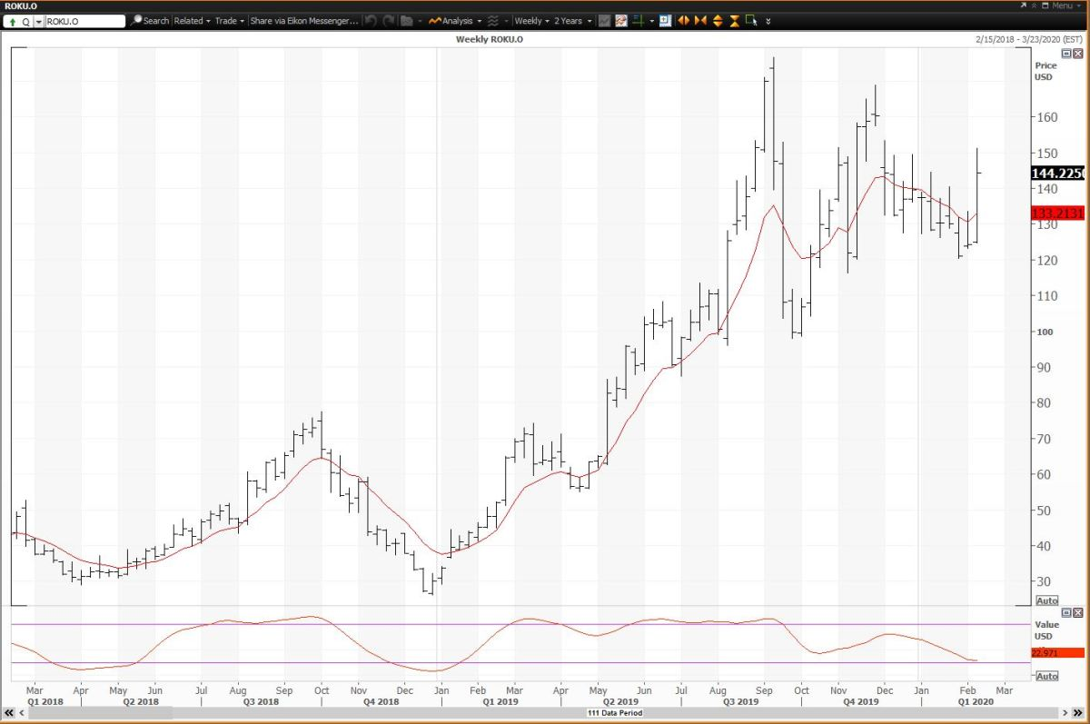 Weekly Chart For Roku