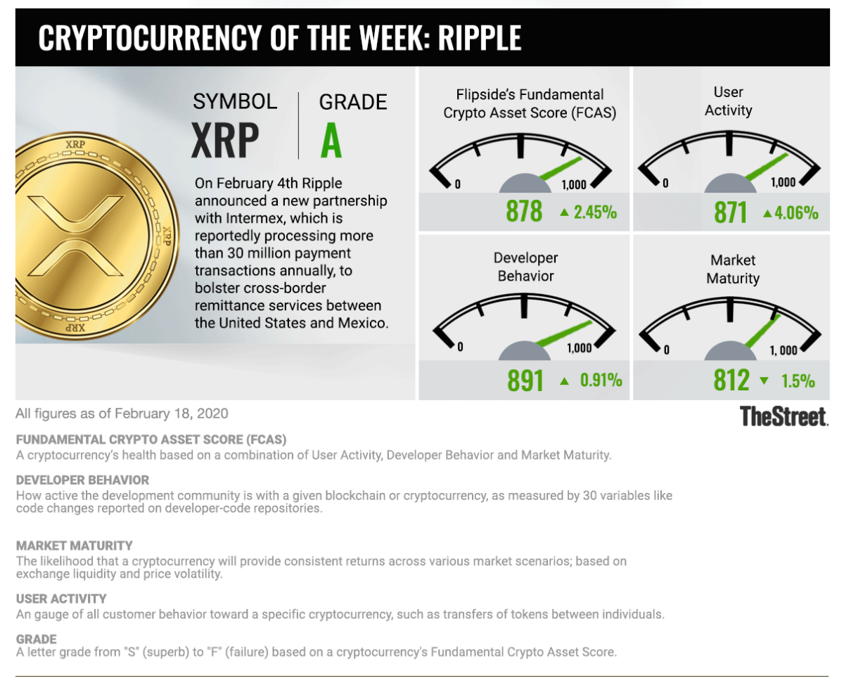 Cryptocurrency Of The Week: Ripple