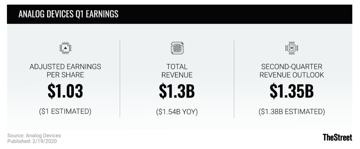 Analog Devices Q1 Earnings graphic