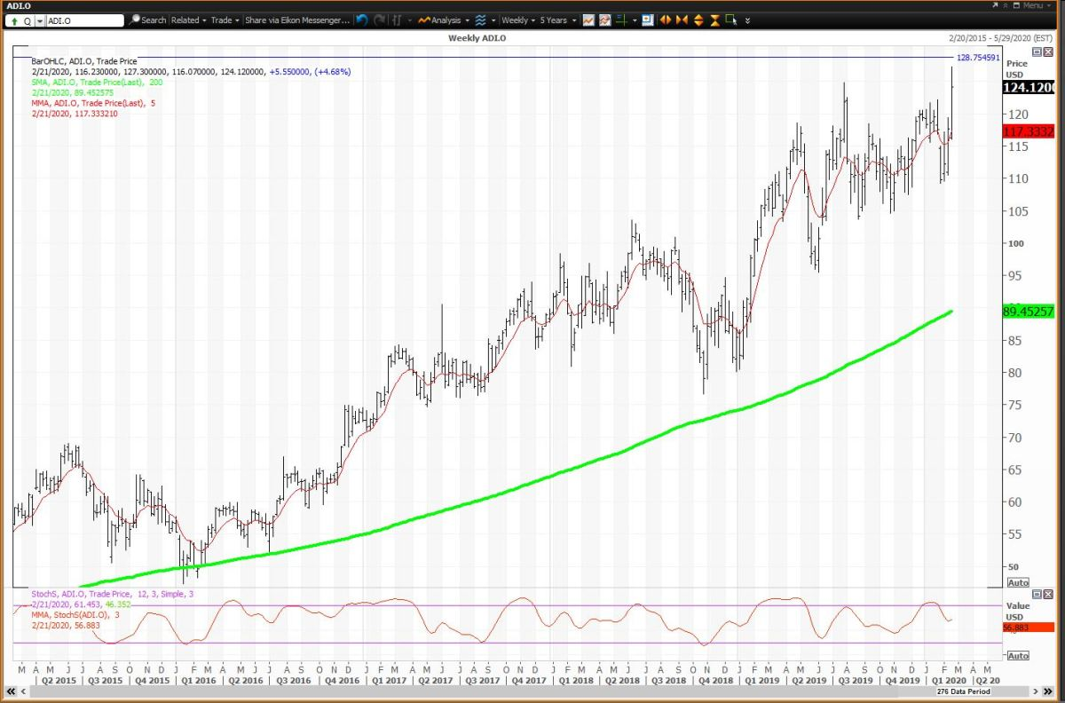 Weekly Chart For Analog Devices