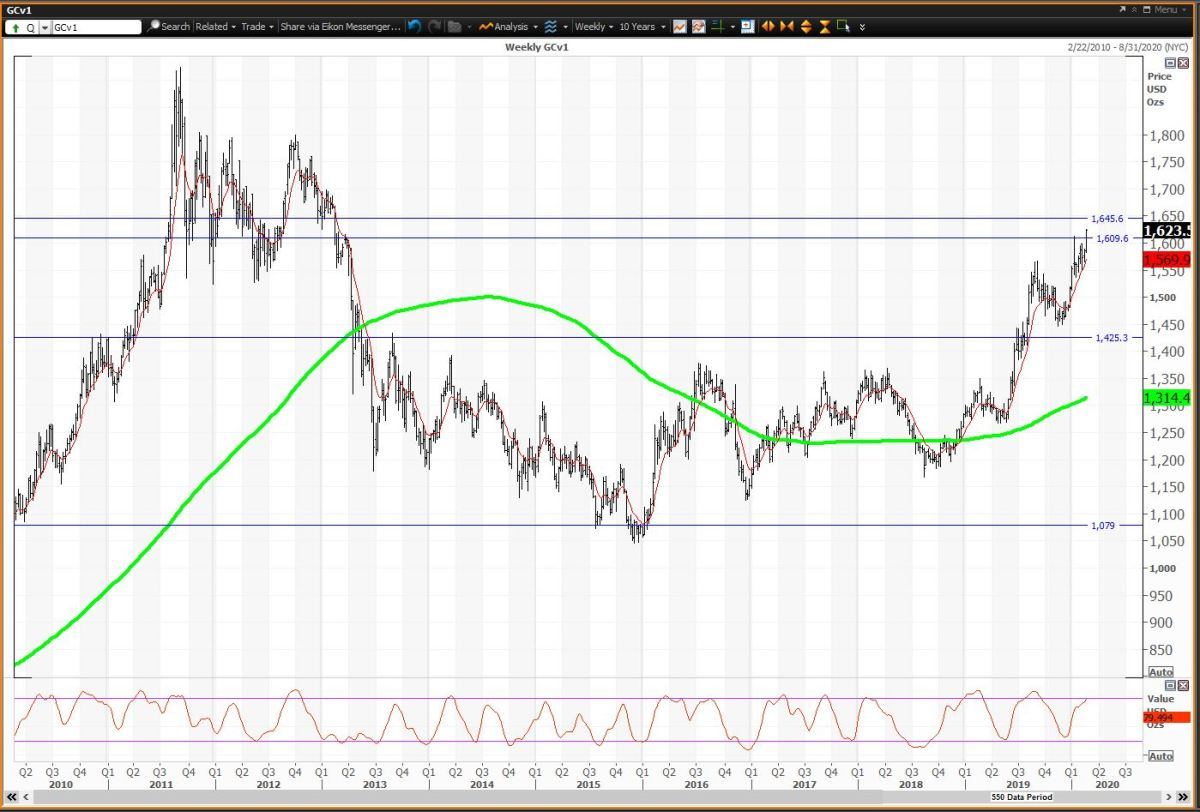 Weekly Chart For Comex Gold Futures