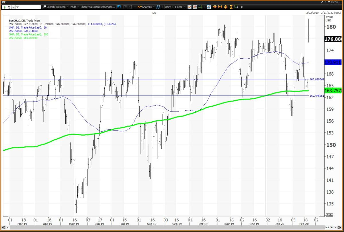 The Daily Chart For Deere