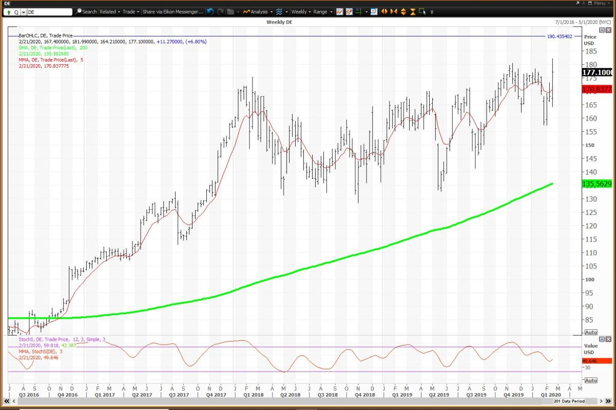 The Weekly Chart For Deere