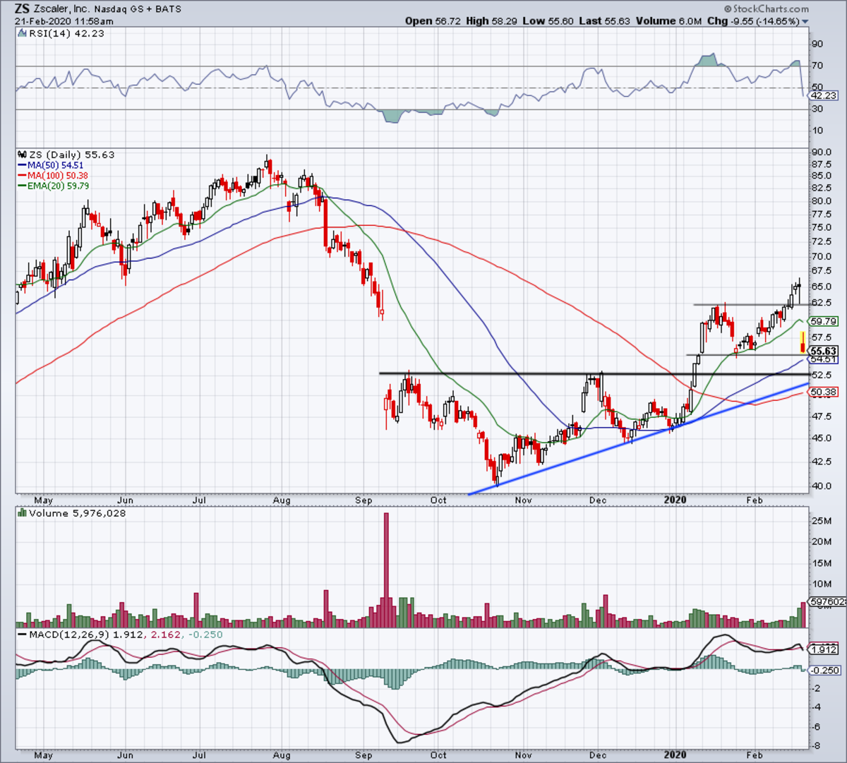 Daily chart of Zscaler stock.