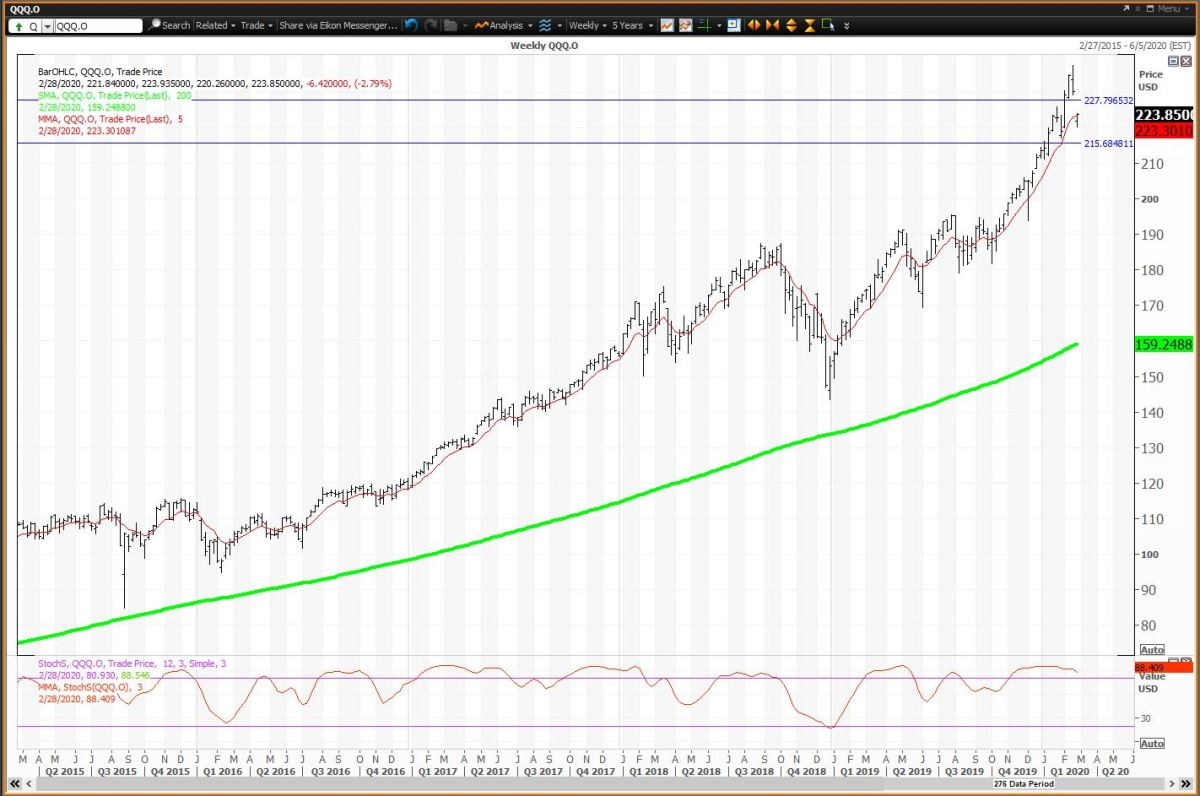 The Weekly Chart For QQQs