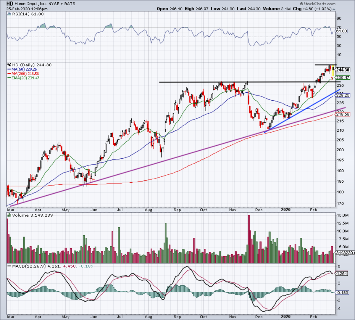 Daily chart of Home Depot stock.