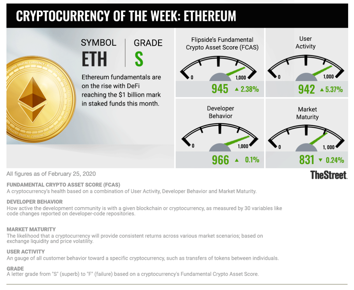 Cryptocurrency of the Week: ETH