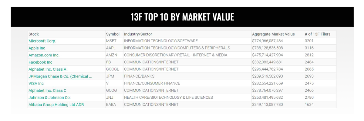 13F-Top-10-By-Market-Value