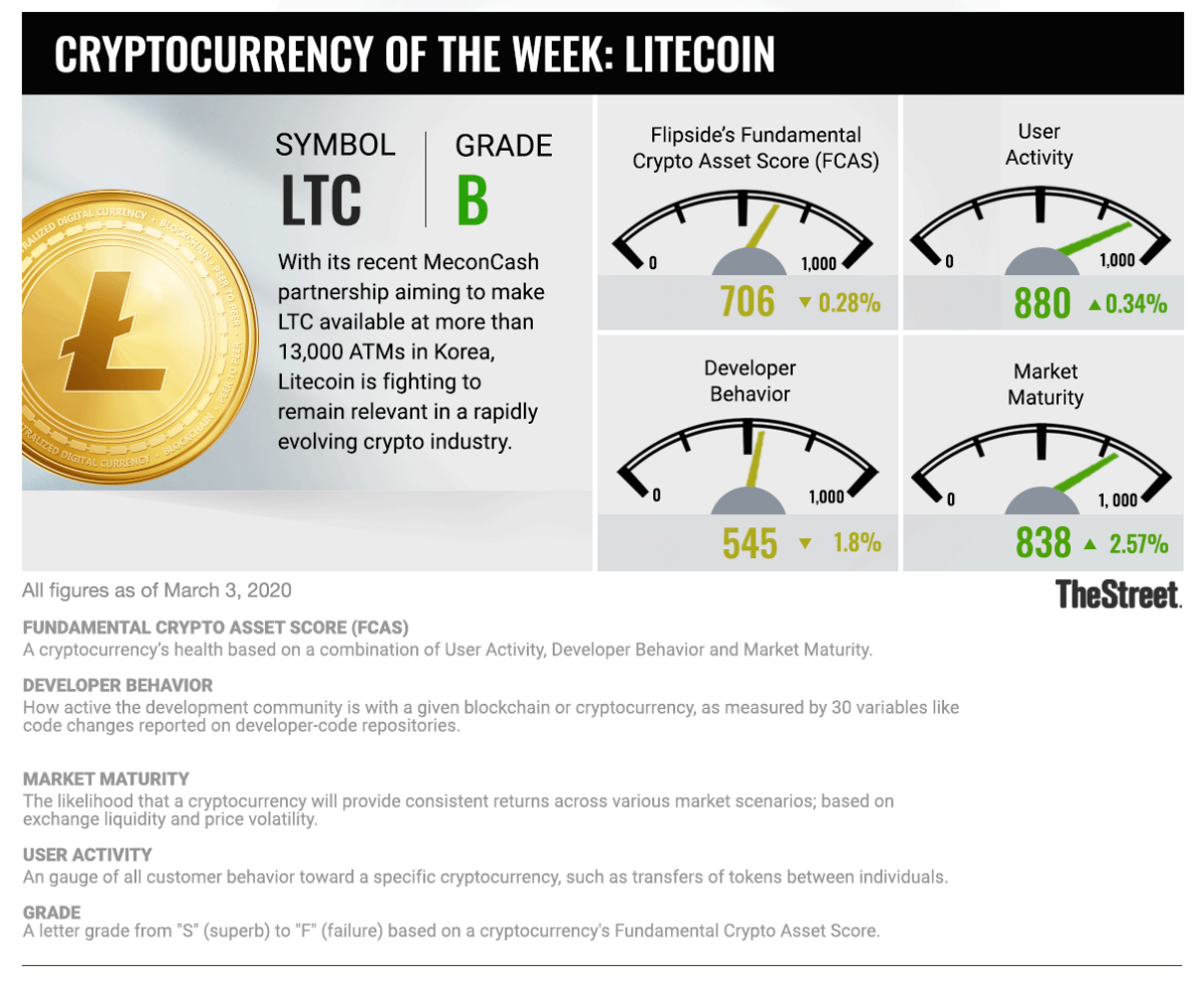 Cryptocurrency of the Week: LTC