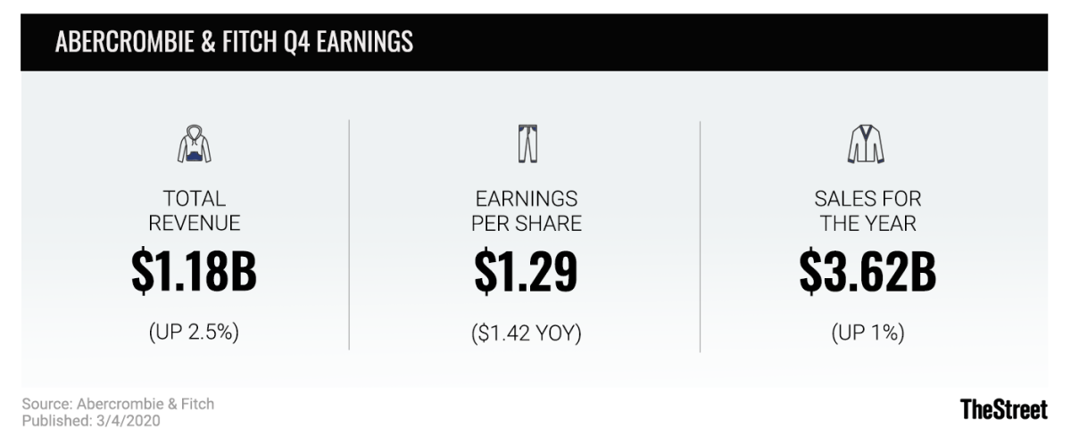 Abercrombie & Fitch Q4 Earnings graphic