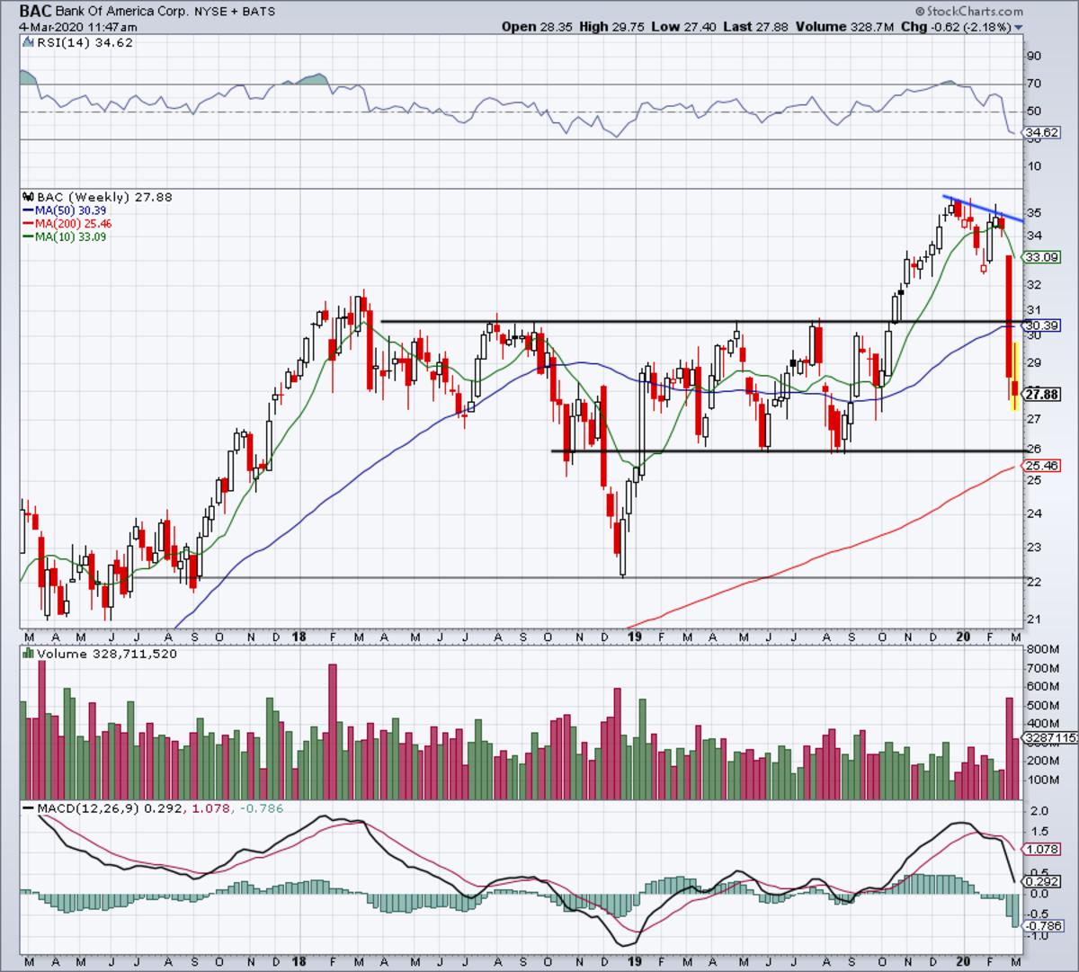Weekly chart of Bank of America stock.