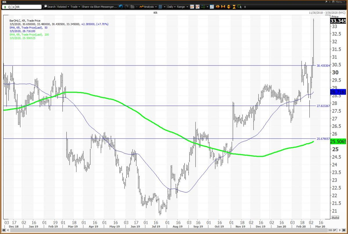 Daily Chart For Kroger