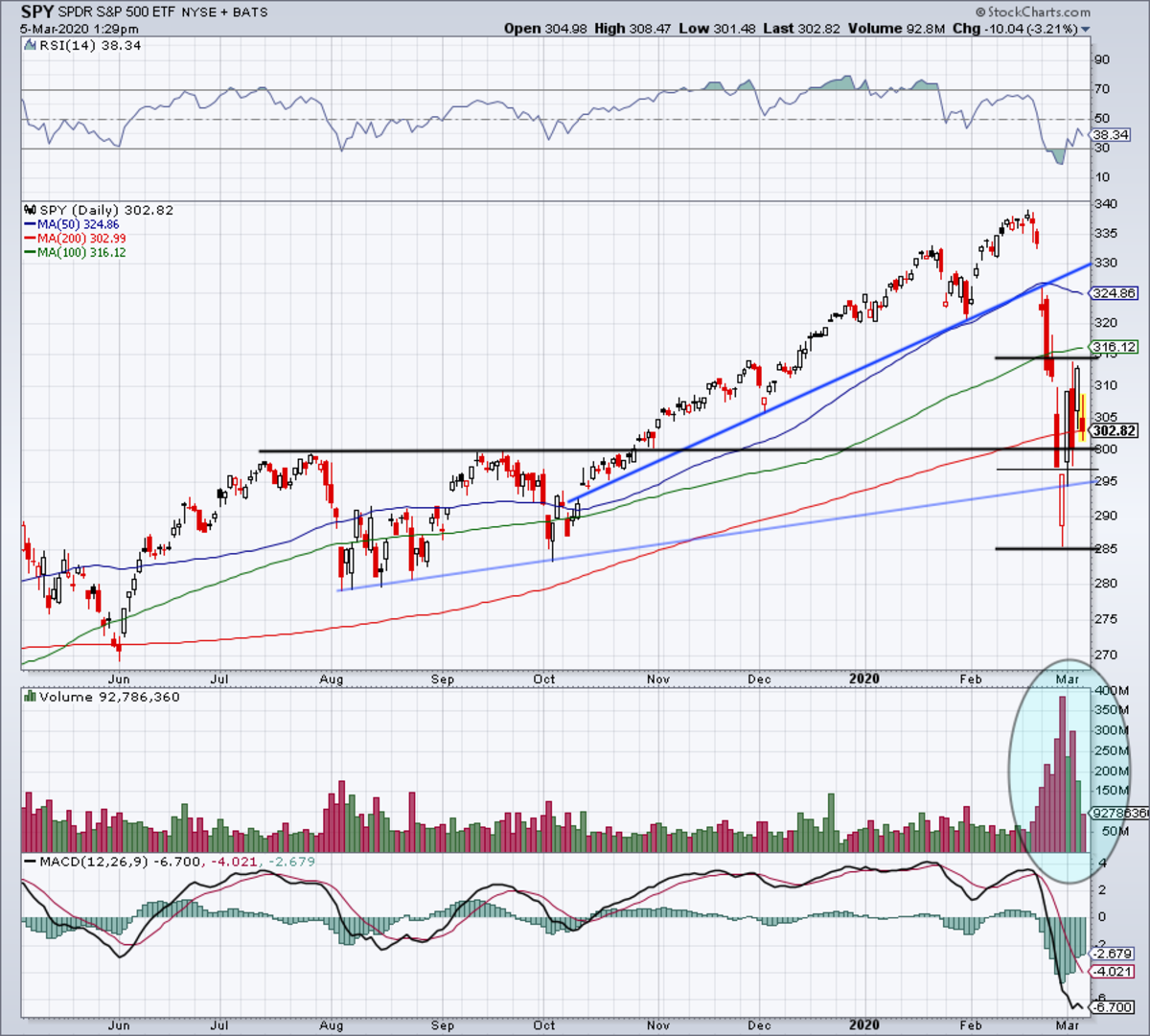 Daily chart of the SPY ETF.