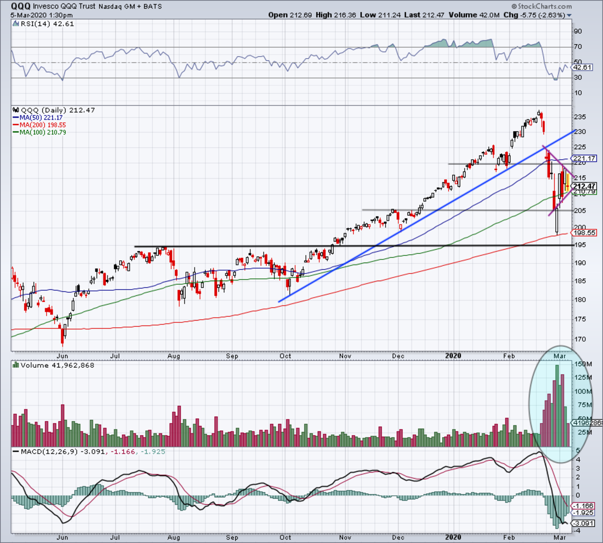 Daily chart of the QQQ ETF.